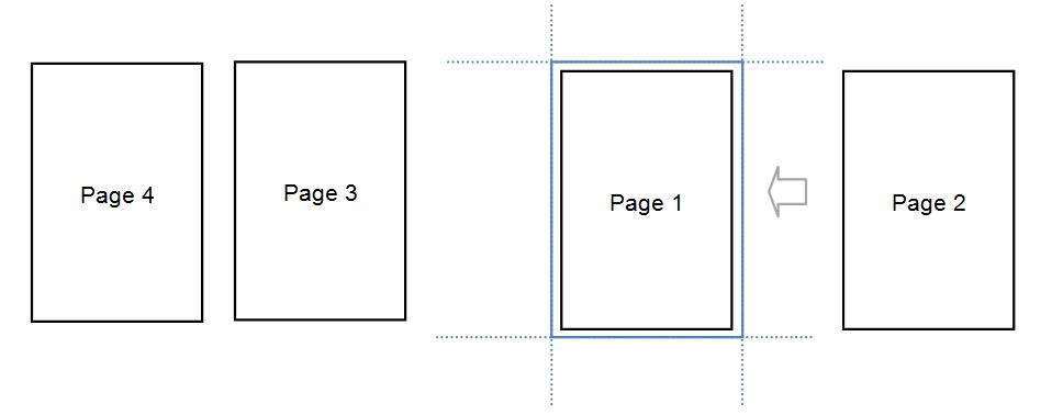 Figura 1 - Esquema de Viewporta y Pages
